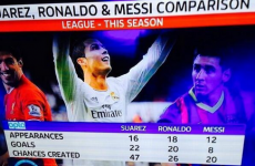 How does the form of Luis Suarez compare this season to Ronaldo and Messi?