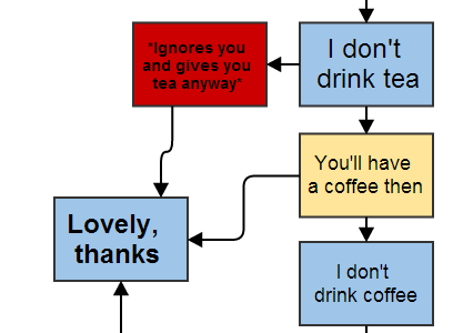 flowchart to make tea: Will you have a cup of tea flow chart