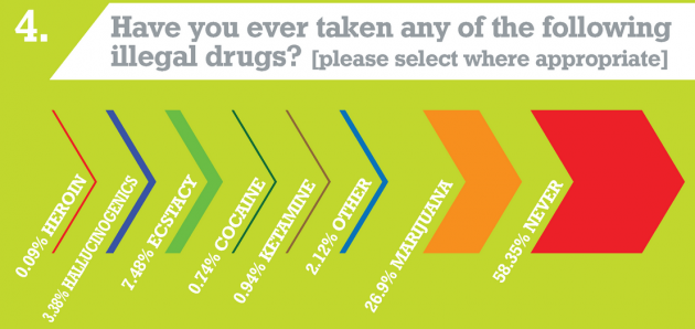 student survey drugs